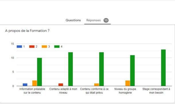 Exemple Graphique pour visualiser les évaluations à chaud des stagiaires